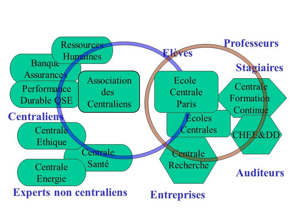 Experts non centraliens Entreprises