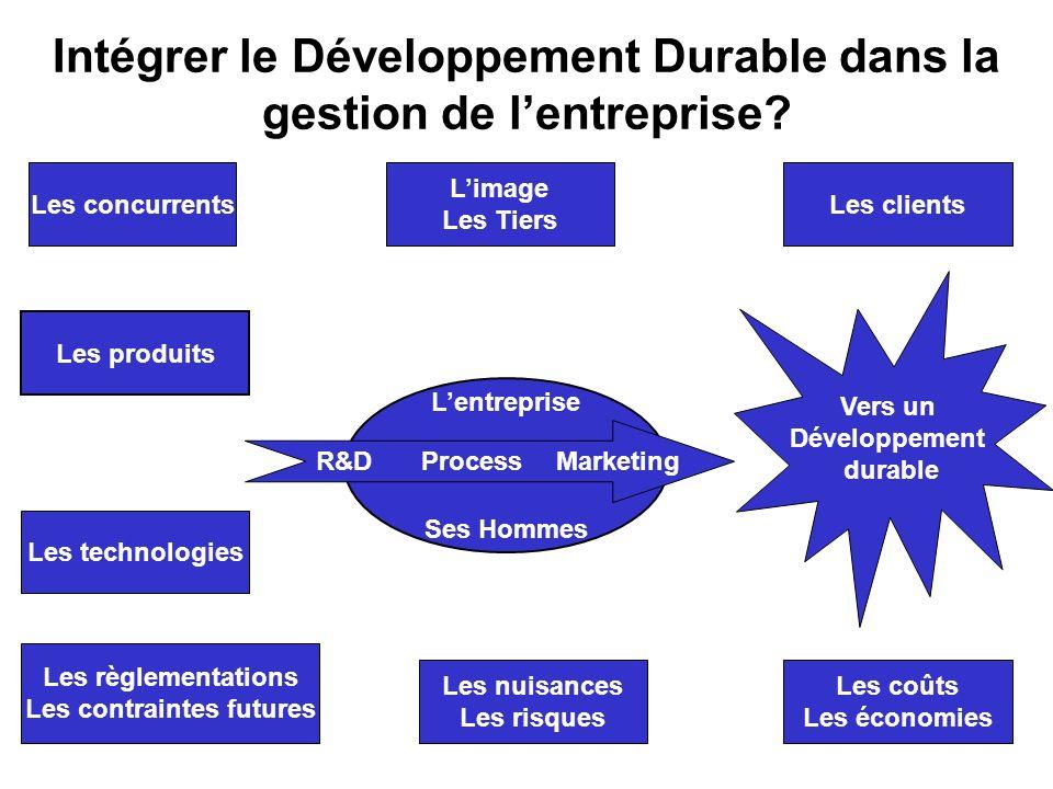 Intégrer le Développement Durable dans la gestion de l'entreprise