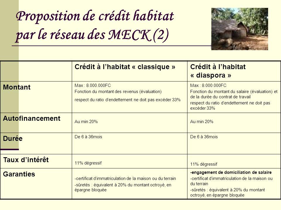 Proposition de crédit habitat par le réseau des MECK (2)