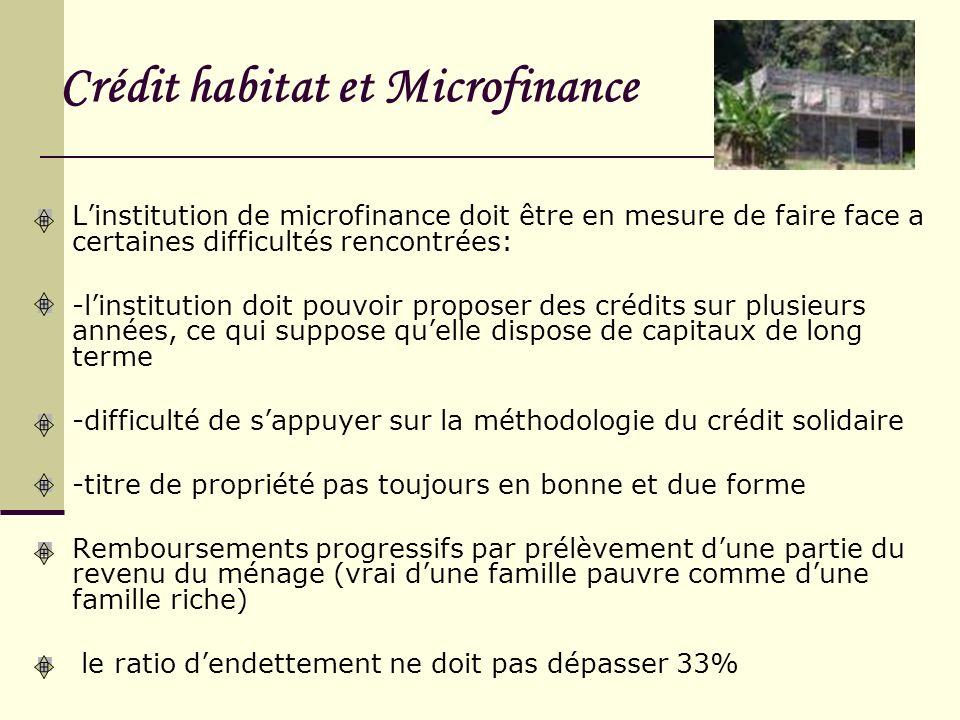 Crédit habitat et Microfinance