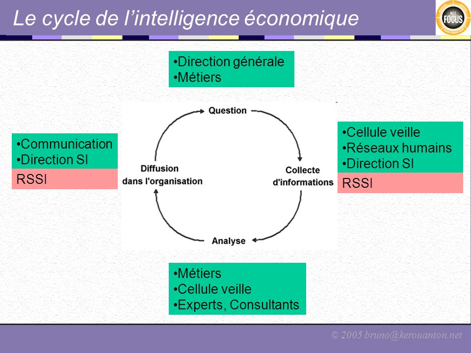 Le cycle de l'intelligence économique