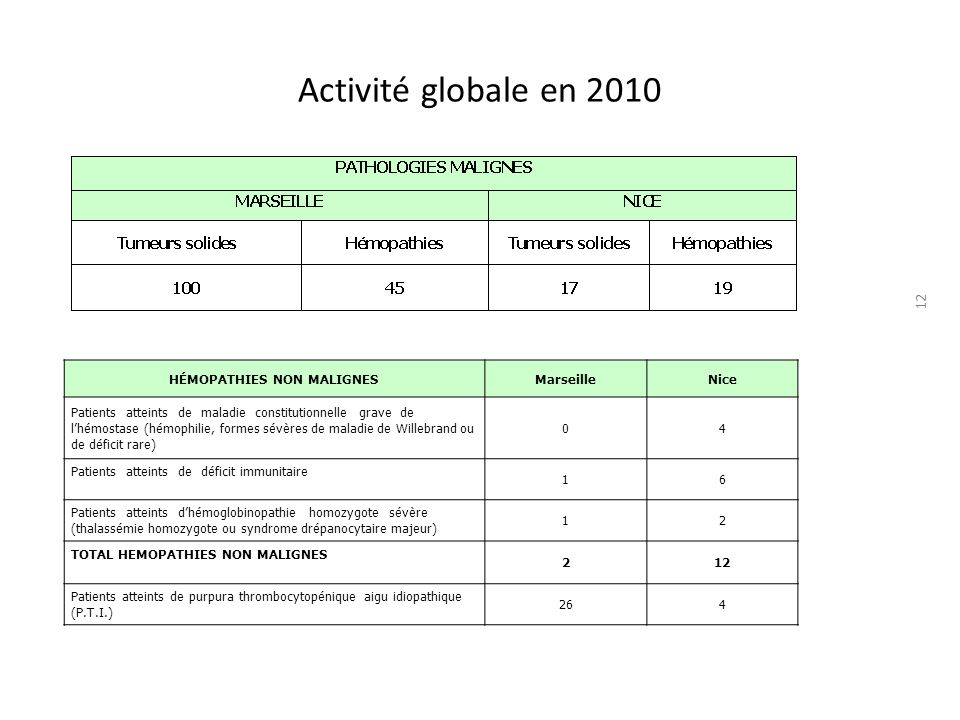 Hémopathies non malignes