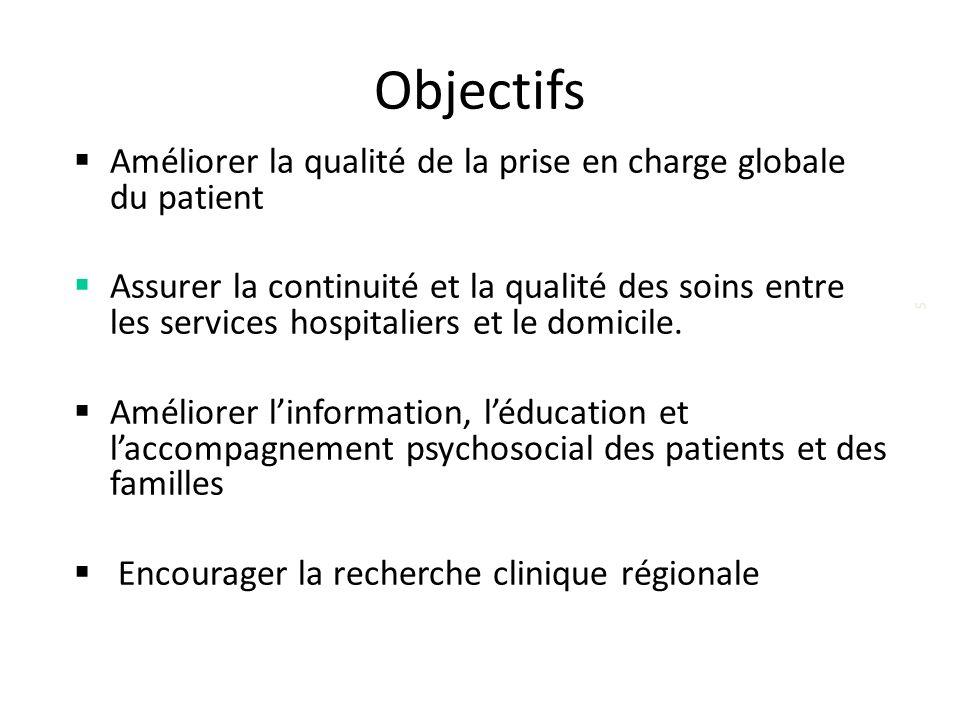 Objectifs Améliorer la qualité de la prise en charge globale du patient.