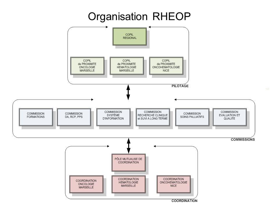 Organisation RHEOP