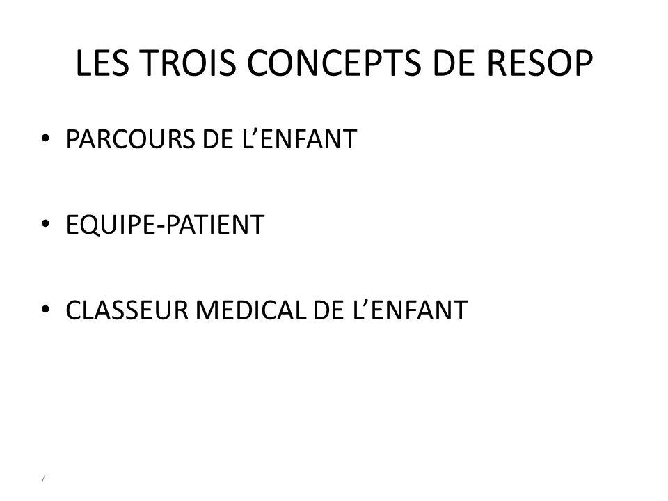 LES TROIS CONCEPTS DE RESOP