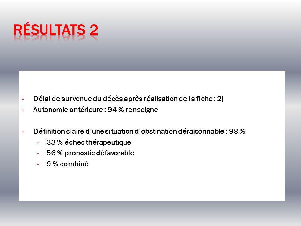 Résultats 2 Délai de survenue du décès après réalisation de la fiche : 2j. Autonomie antérieure : 94 % renseigné.
