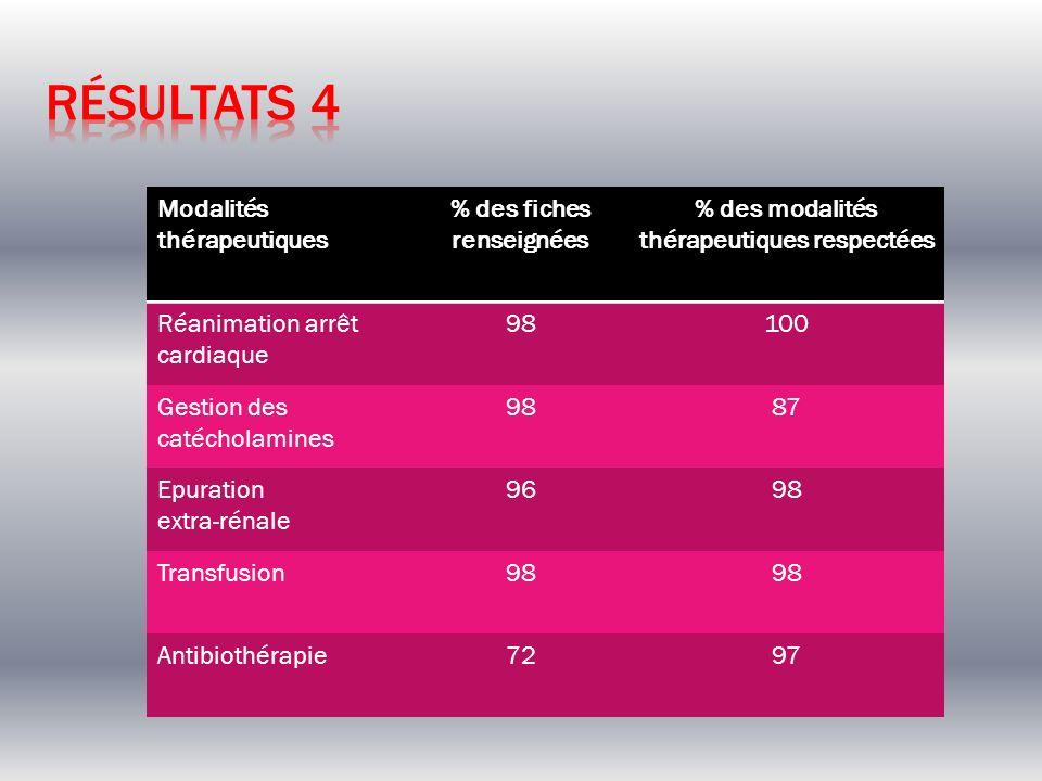 % des fiches renseignées % des modalités thérapeutiques respectées