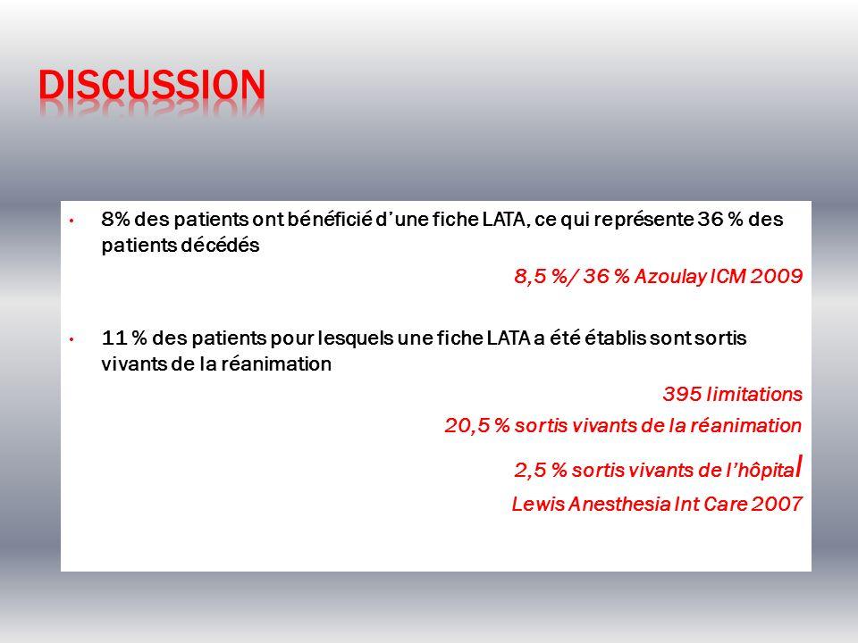 Discussion8% des patients ont bénéficié d'une fiche LATA, ce qui représente 36 % des patients décédés.
