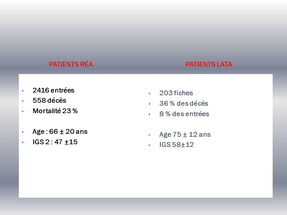 Patients Réa Patients LATA. 2416 entrées. 558 décès. Mortalité 23 % Age : 66 ± 20 ans. IGS 2 : 47 ±15.