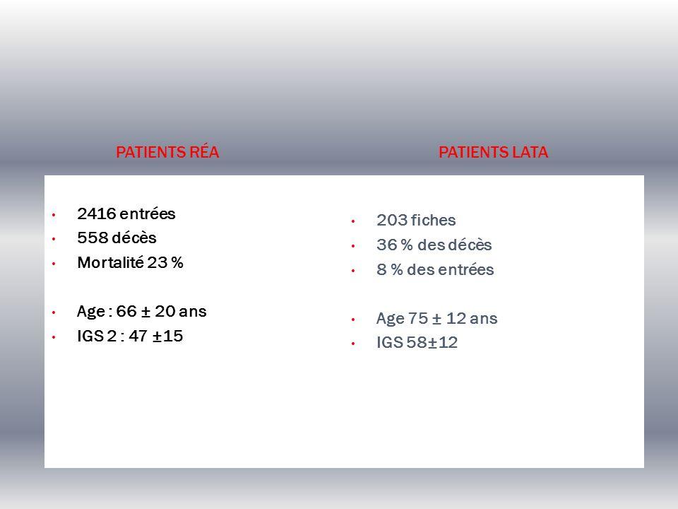 Patients RéaPatients LATA. 2416 entrées. 558 décès. Mortalité 23 % Age : 66 ± 20 ans. IGS 2 : 47 ±15.