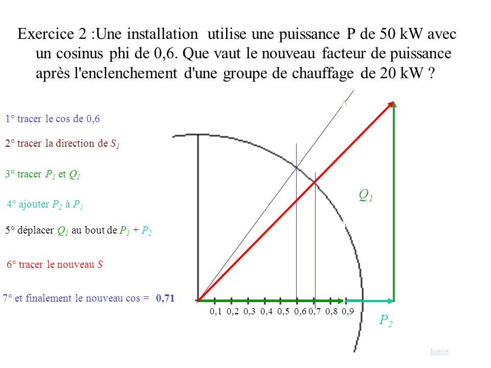 Exercice 2 :Une installation utilise une puissance P de 50 kW avec un cosinus phi de 0,6. Que vaut le nouveau facteur de puissance après l enclenchement d une groupe de chauffage de 20 kW