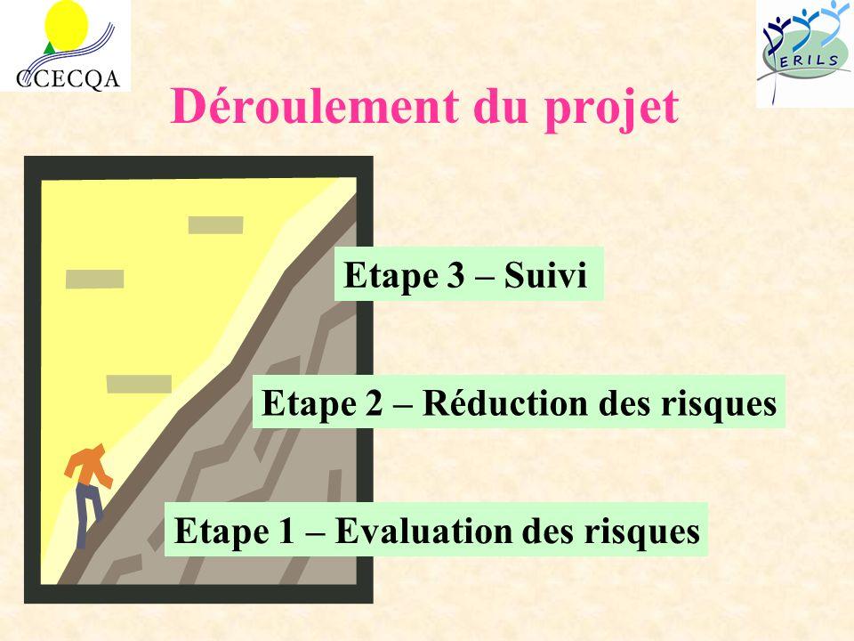 Déroulement du projet Etape 3 – Suivi Etape 2 – Réduction des risques