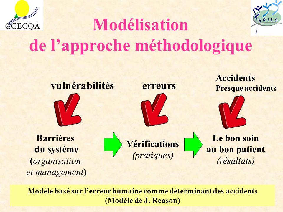 Modélisation de l'approche méthodologique
