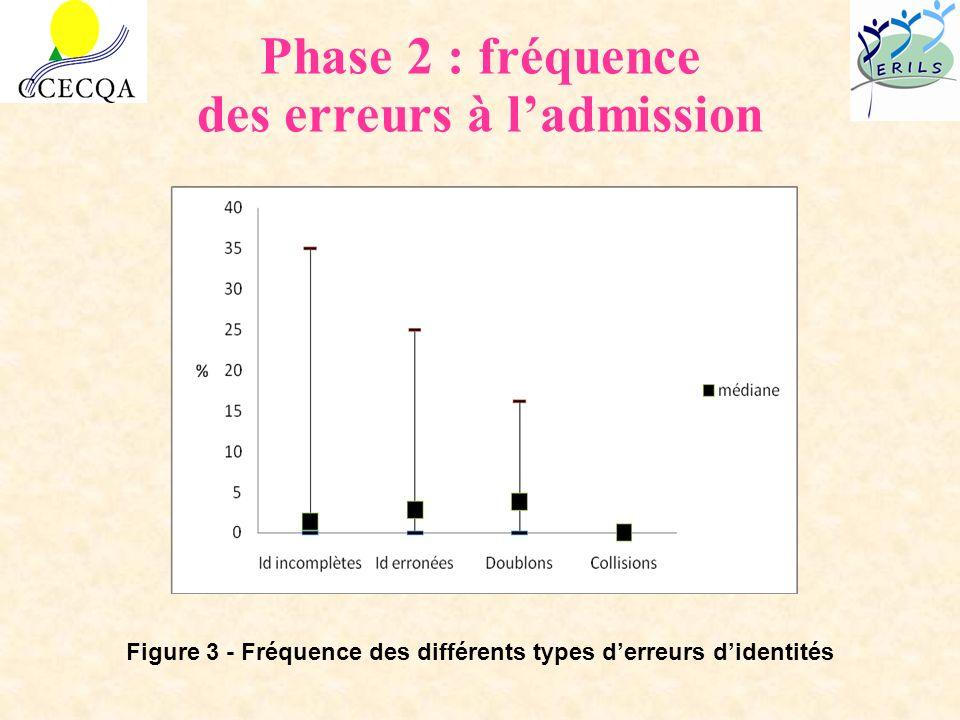Phase 2 : fréquence des erreurs à l'admission