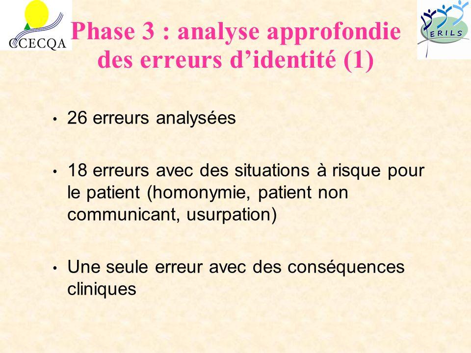 Phase 3 : analyse approfondie des erreurs d'identité (1)