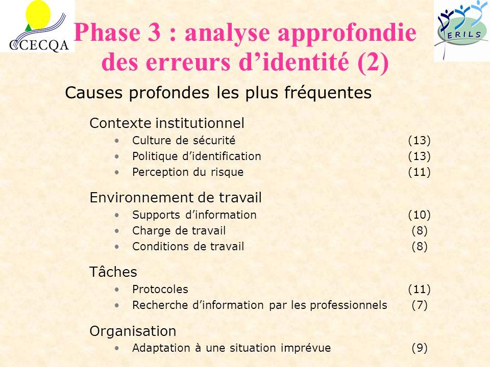Phase 3 : analyse approfondie des erreurs d'identité (2)