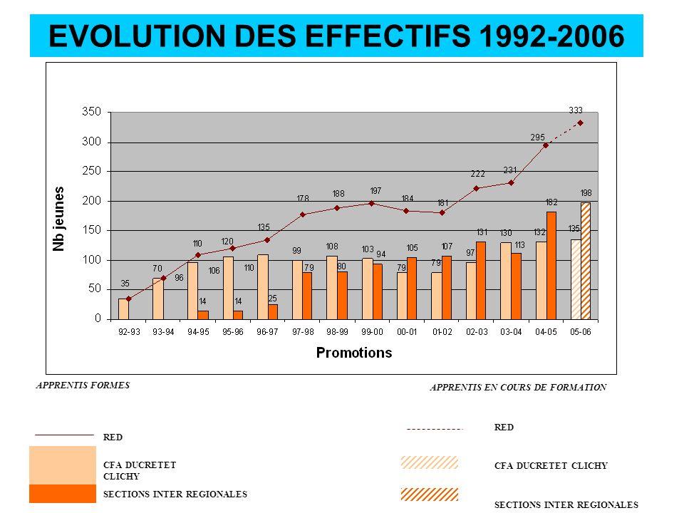 EVOLUTION DES EFFECTIFS 1992-2006