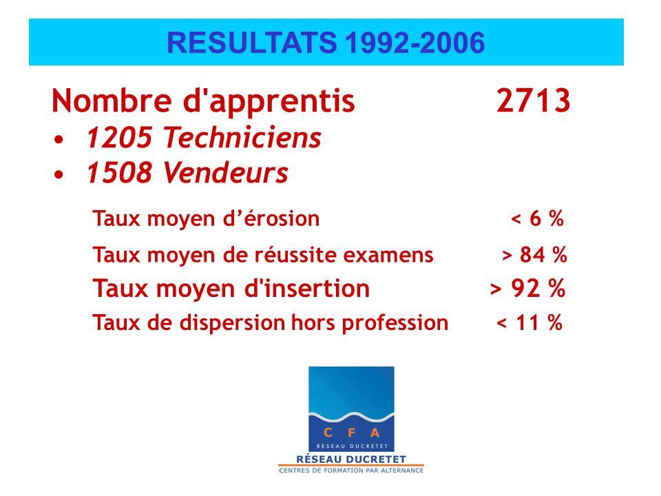 Nombre d apprentis 2713 RESULTATS 1992-2006 1205 Techniciens