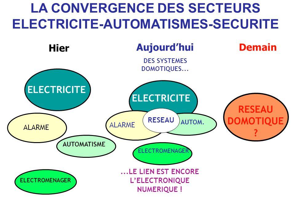 LA CONVERGENCE DES SECTEURS ELECTRICITE-AUTOMATISMES-SECURITE