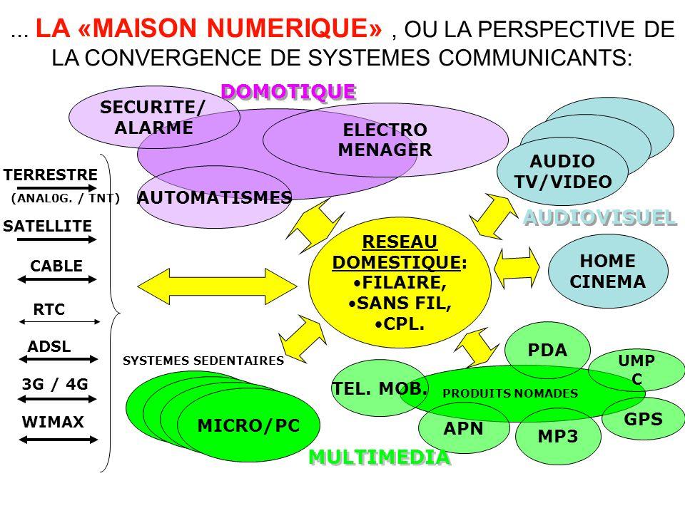 ... LA «MAISON NUMERIQUE» , OU LA PERSPECTIVE DE LA CONVERGENCE DE SYSTEMES COMMUNICANTS: