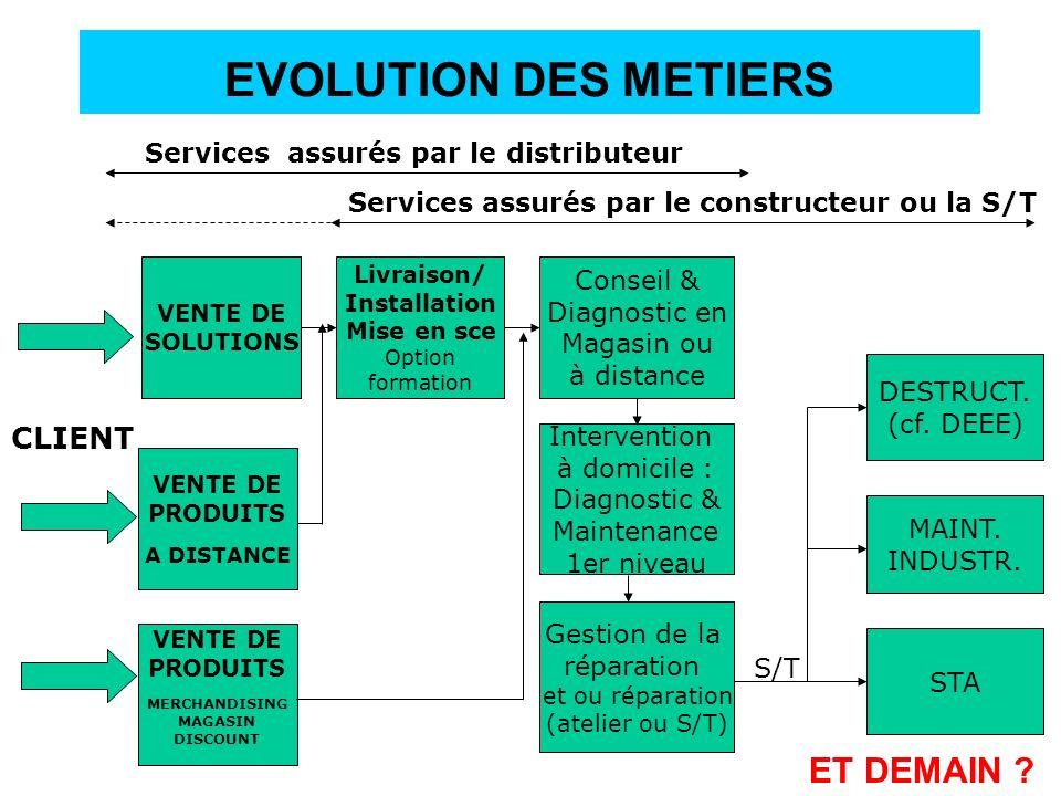 EVOLUTION DES METIERS ET DEMAIN CLIENT