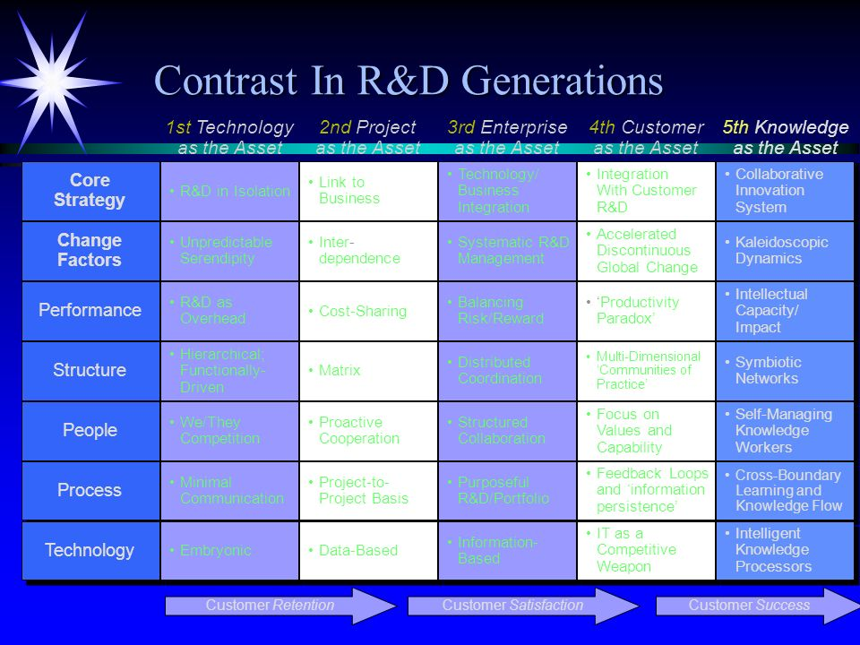 Contrast In R&D Generations