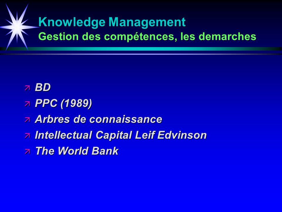 Knowledge Management Gestion des compétences, les demarches