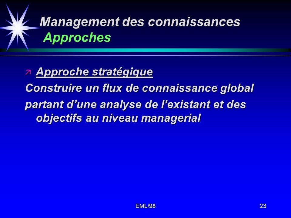 Management des connaissances Approches