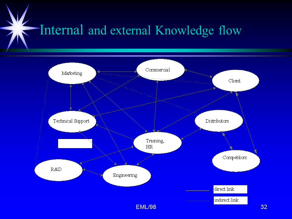Internal and external Knowledge flow