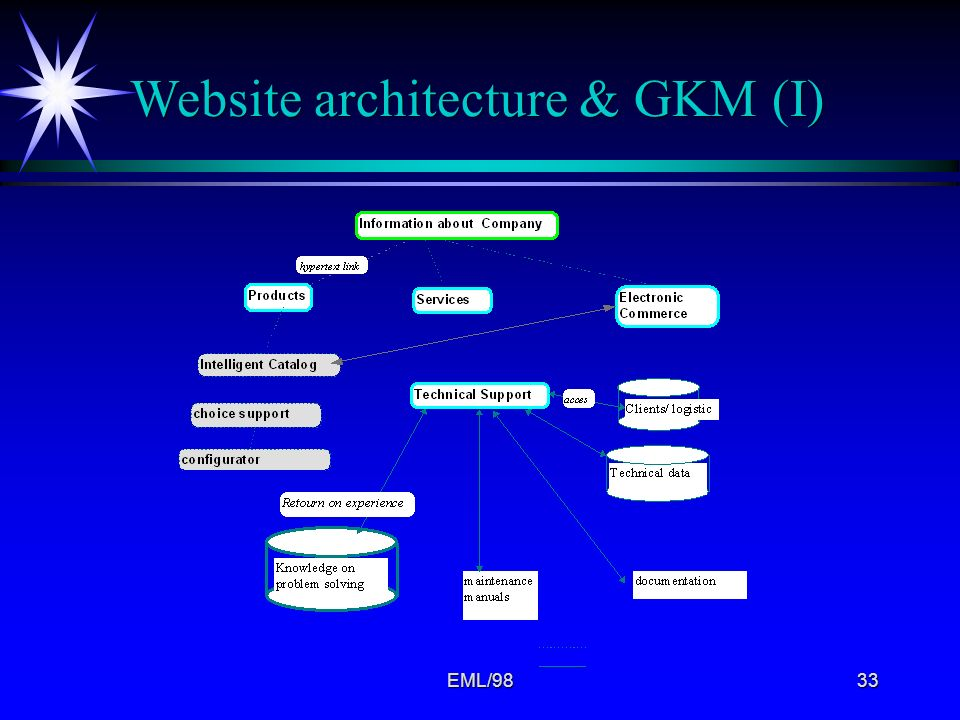 Website architecture & GKM (I)