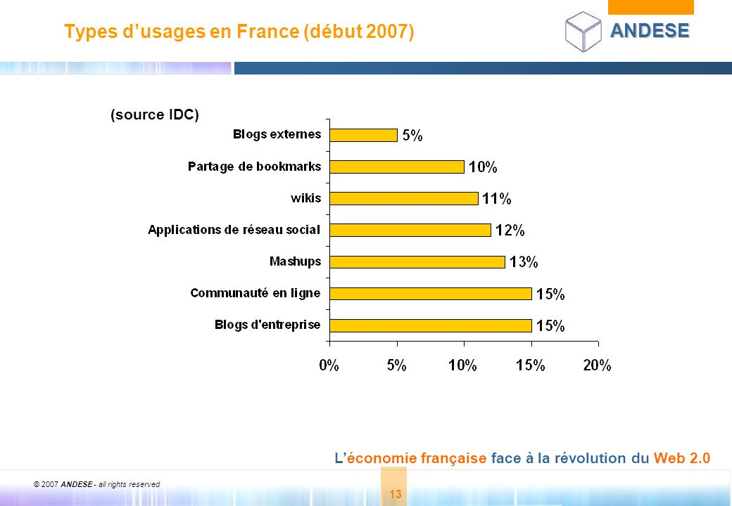 Types d'usages en France (début 2007)