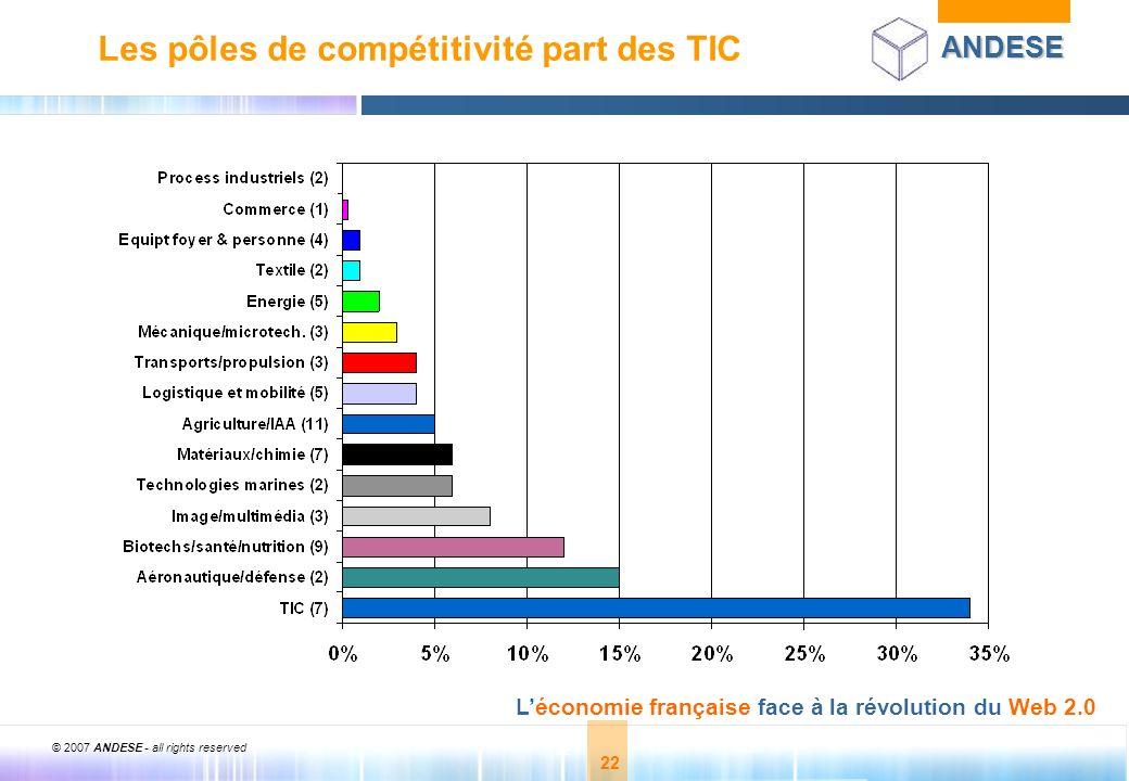 Les pôles de compétitivité part des TIC