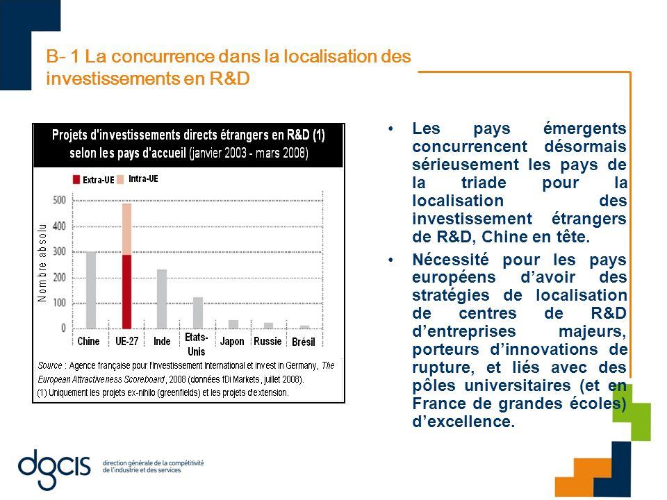 B- 1 La concurrence dans la localisation des investissements en R&D