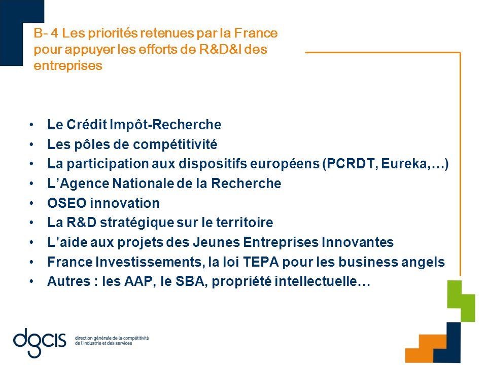 B- 4 Les priorités retenues par la France pour appuyer les efforts de R&D&I des entreprises
