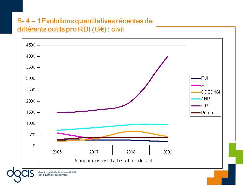 B- 4 – 1Evolutions quantitatives récentes de différents outils pro RDI (G€) : civil