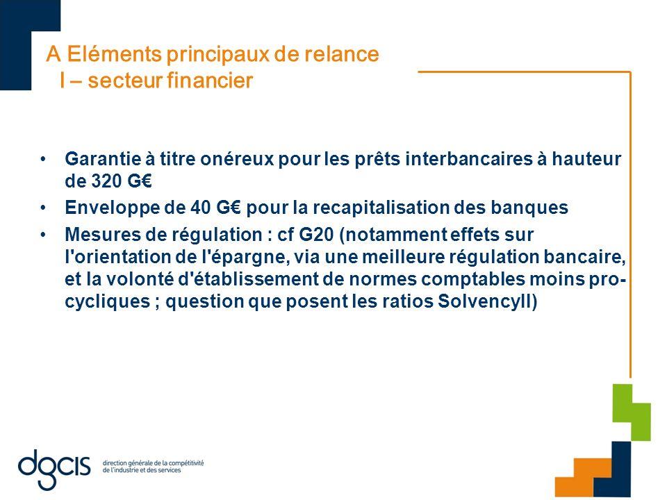A Eléments principaux de relance I – secteur financier