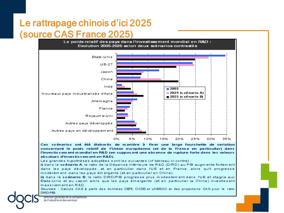 Le rattrapage chinois d'ici 2025 (source CAS France 2025)