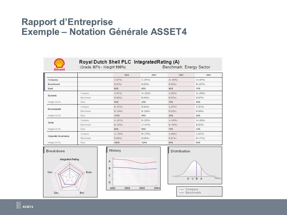 Rapport d'Entreprise Exemple – Notation Générale ASSET4