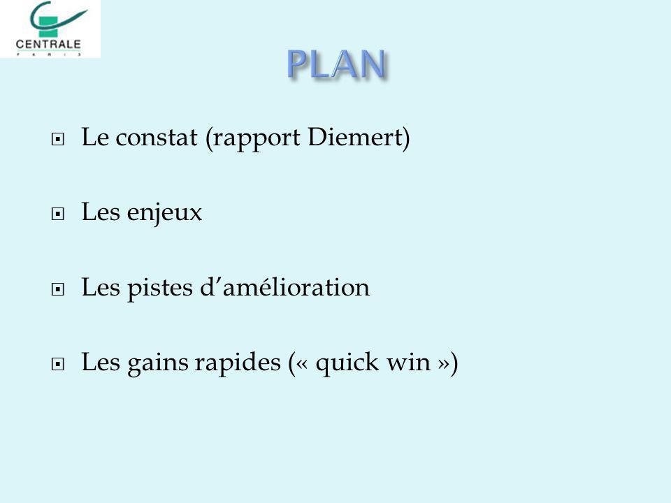PLAN Le constat (rapport Diemert) Les enjeux Les pistes d'amélioration