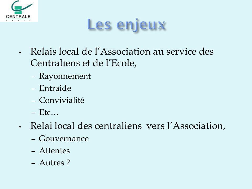 Les enjeux Relais local de l'Association au service des Centraliens et de l'Ecole, Rayonnement. Entraide.