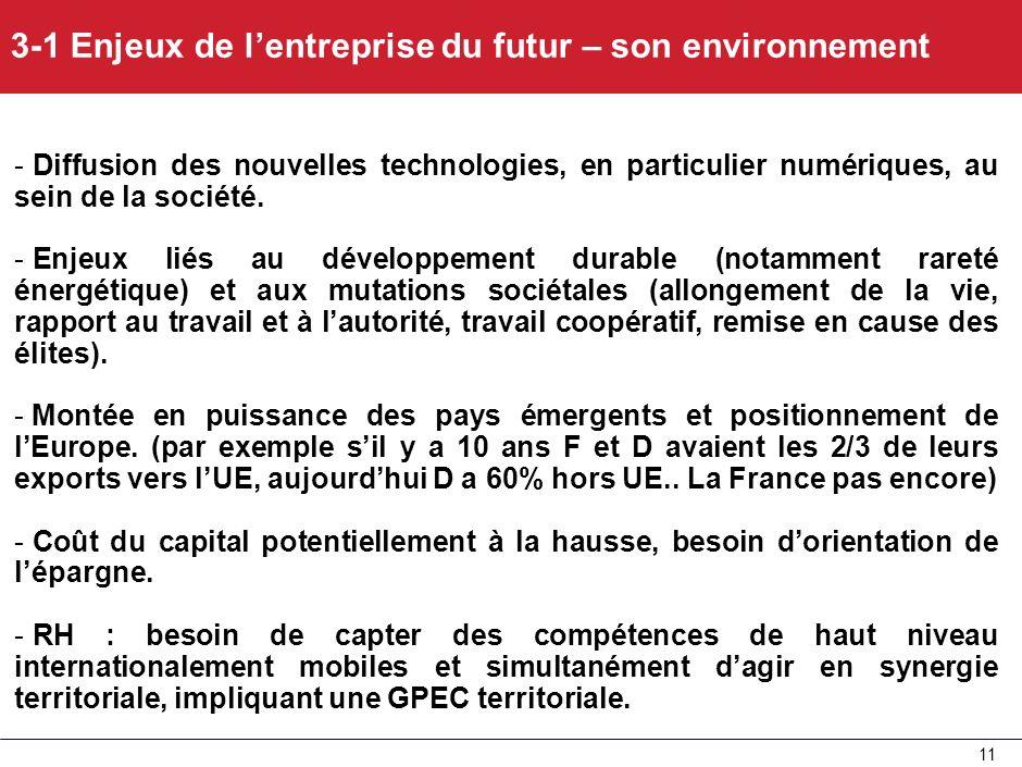 3-1 Enjeux de l'entreprise du futur – son environnement