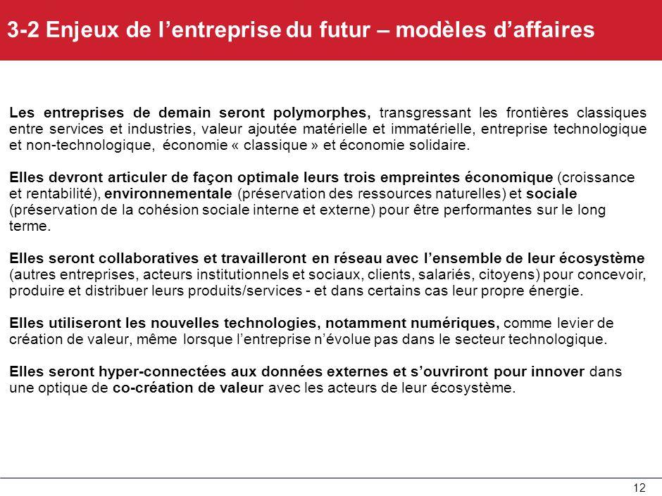 3-2 Enjeux de l'entreprise du futur – modèles d'affaires