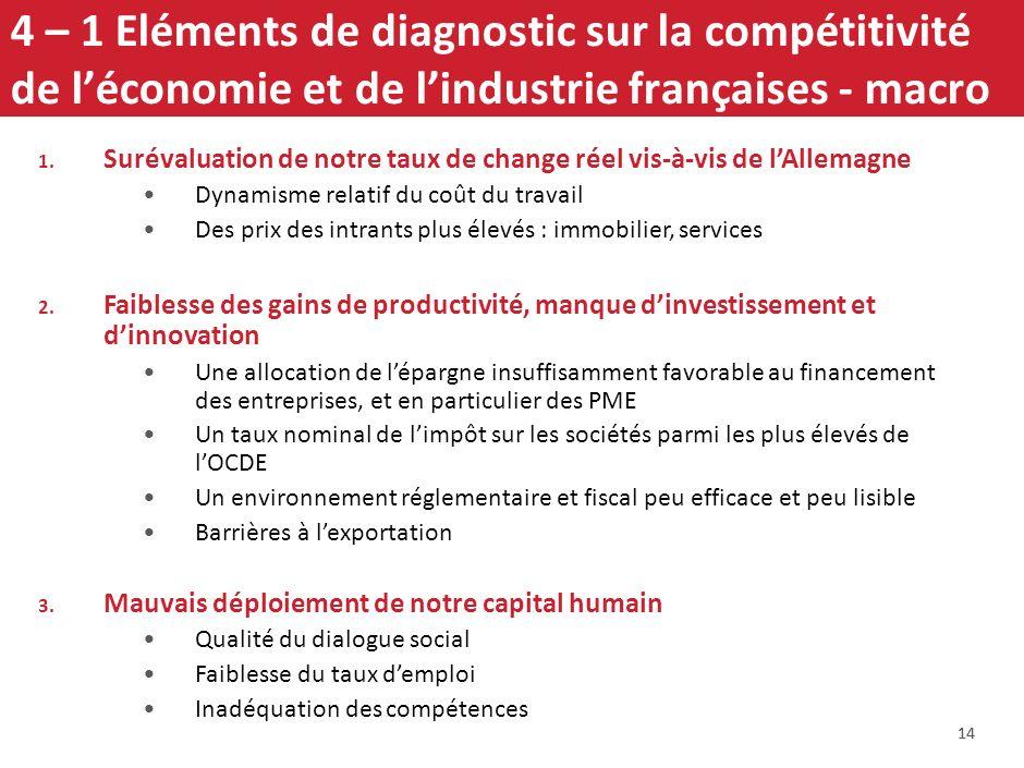 4 – 1 Eléments de diagnostic sur la compétitivité de l'économie et de l'industrie françaises - macro
