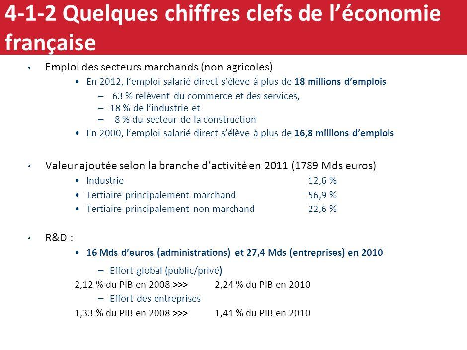 4-1-2 Quelques chiffres clefs de l'économie française