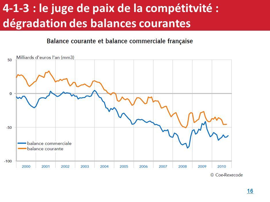 Déficit de la balance commerciale de la France en 2010: 51,4 Mds€