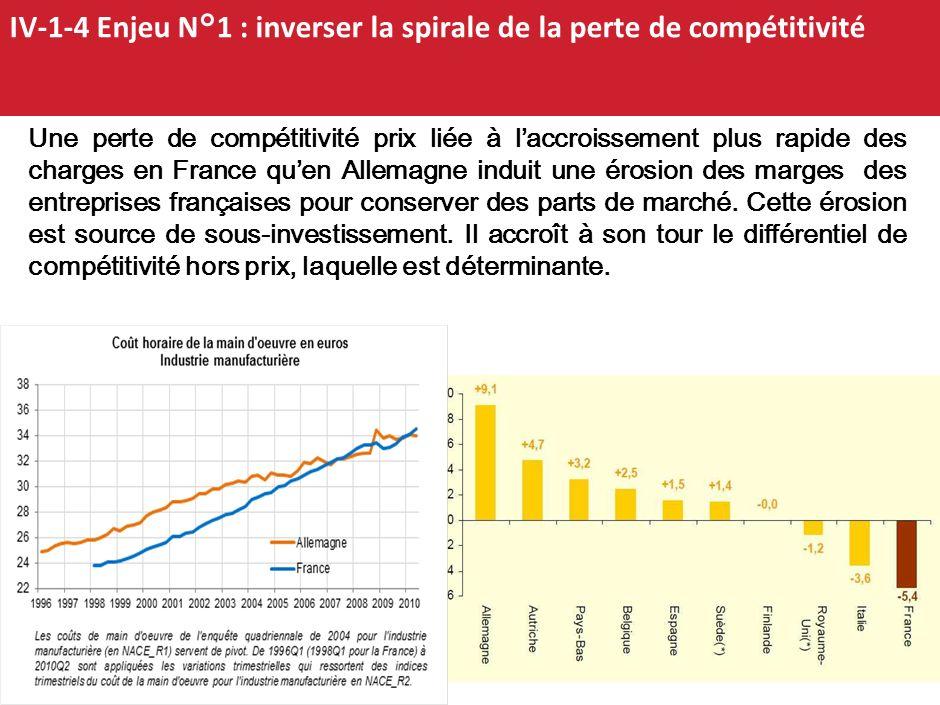 IV-1-4 Enjeu N°1 : inverser la spirale de la perte de compétitivité