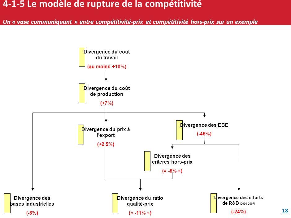 4-1-5 Le modèle de rupture de la compétitivité Un « vase communiquant » entre compétitivité-prix et compétitivité hors-prix sur un exemple
