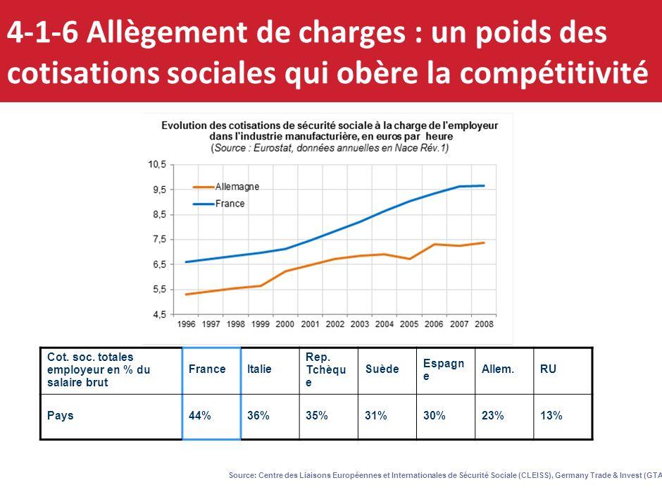 4-1-6 Allègement de charges : un poids des cotisations sociales qui obère la compétitivité