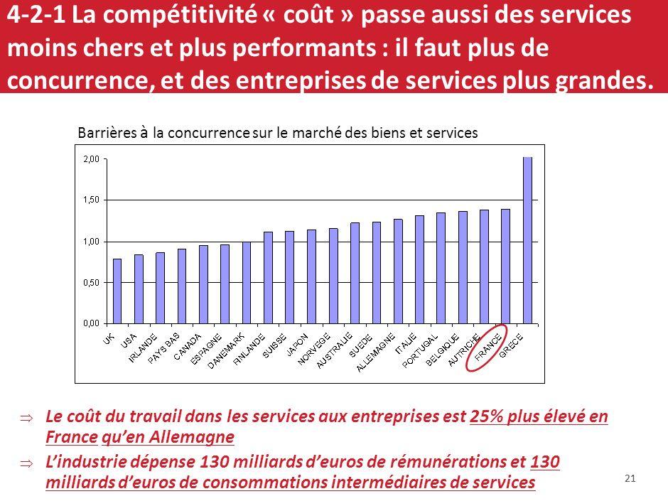 4-2-1 La compétitivité « coût » passe aussi des services moins chers et plus performants : il faut plus de concurrence, et des entreprises de services plus grandes.