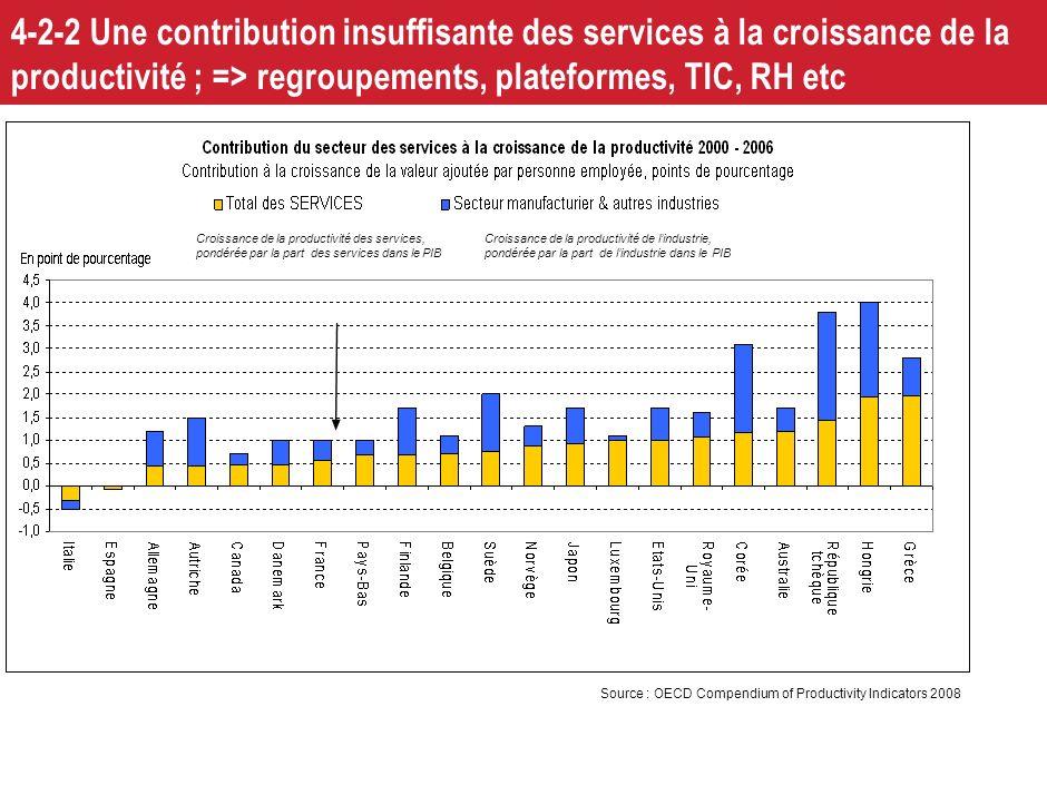 4-2-2 Une contribution insuffisante des services à la croissance de la productivité ; => regroupements, plateformes, TIC, RH etc